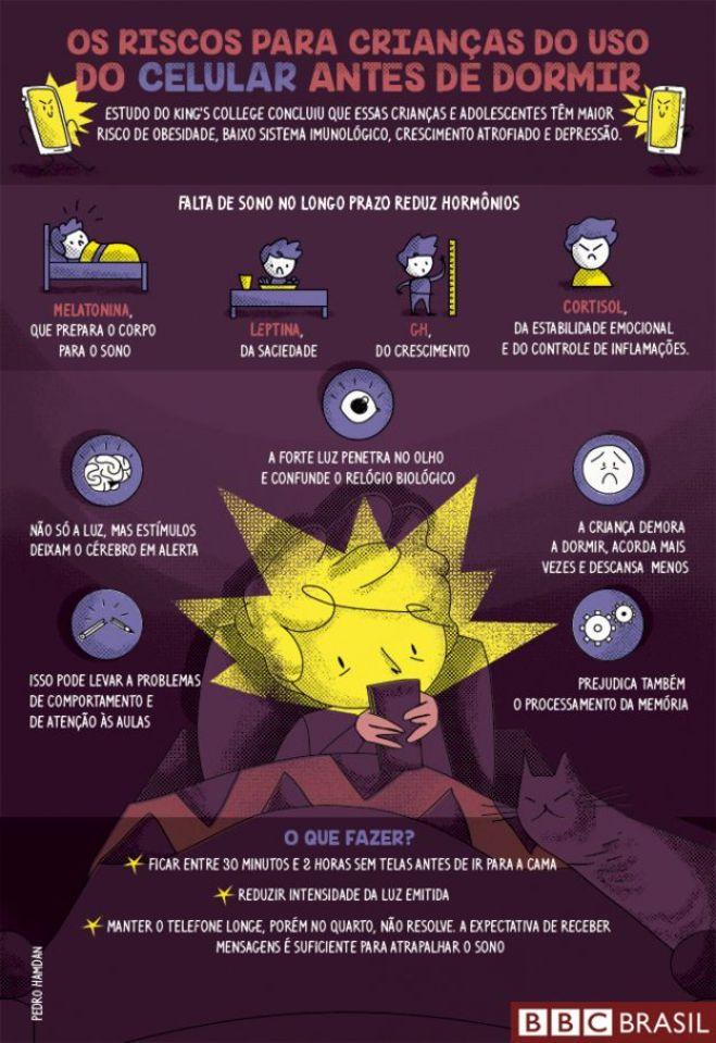 Ilustração da BBC mostra impacto dos celulares antes de dormir