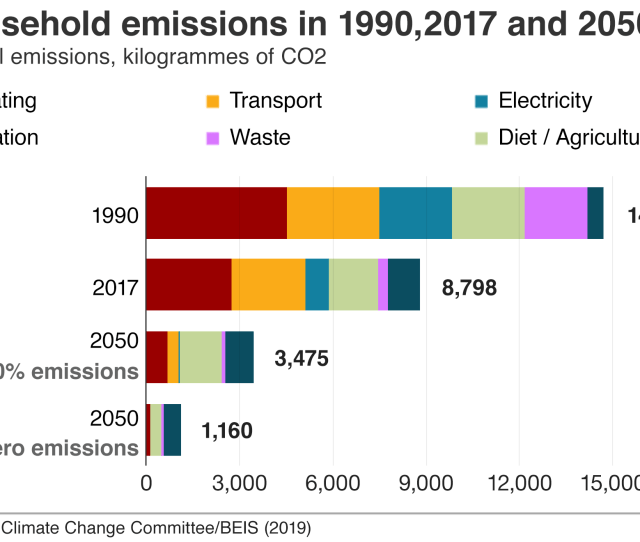 Chart Showing The Breakdown Of Household Emissions In 1990