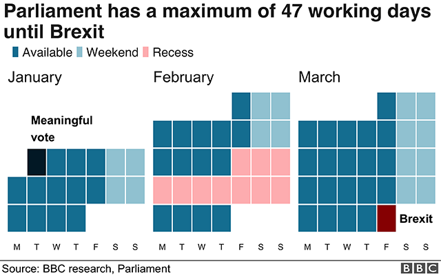Chart showing 47 working days in parliament until Brexit