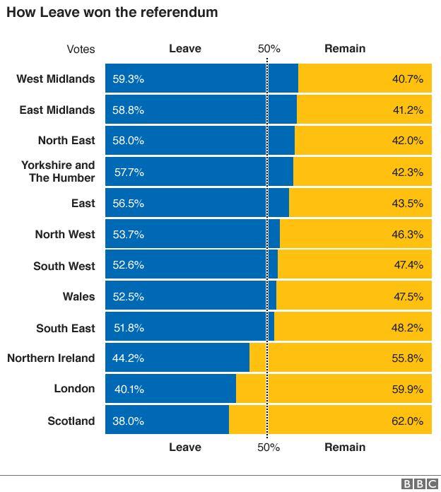 Leave referendum areas