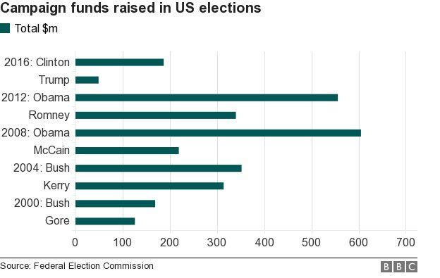 Chart showing how much money spent by US presidential candidates since 2000 - Donald Trump lowest