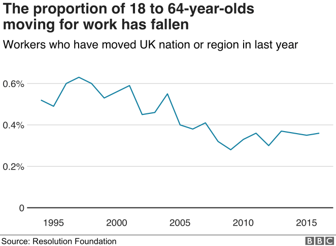 The proportion of workers who move region has fallen