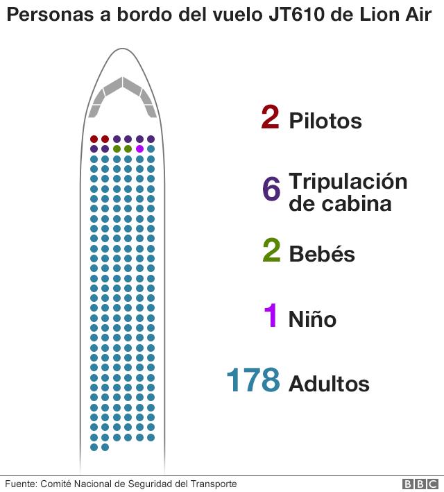 Infografía pasajeros.