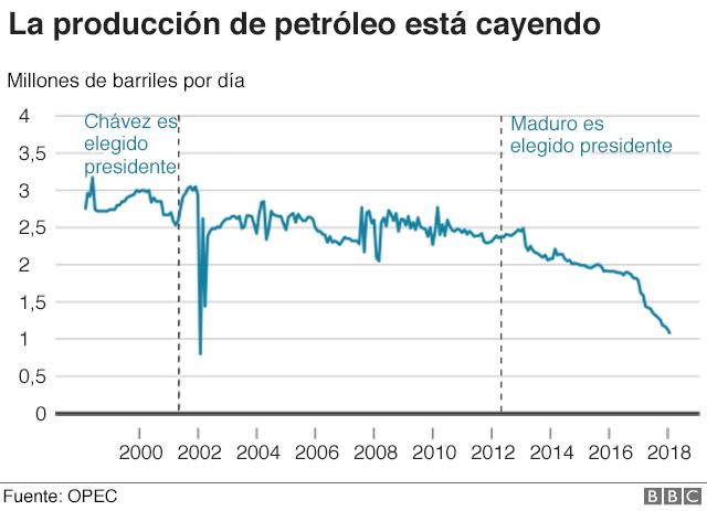 Grafico producción de petróleo