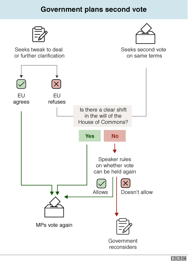 Flowchart explaining process for a second vote on the original deal