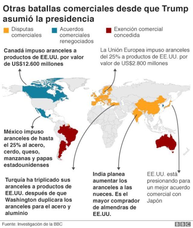 Gráfico con otros conflictos comerciales que tiene Estados Unidos.