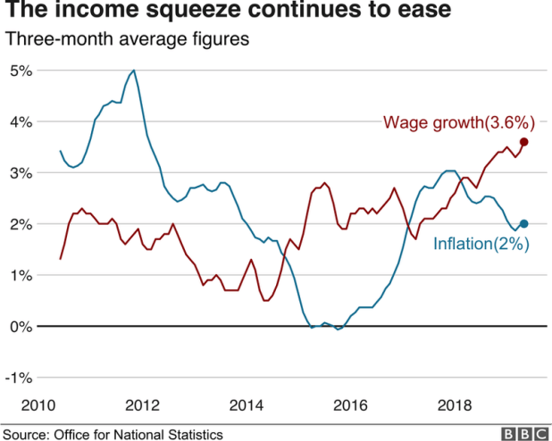Income squeeze graph