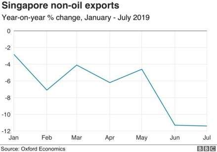 Chart showing Singapore exports in 2019