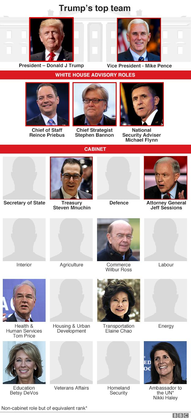 All the appointments Donald Trump has made so far.
