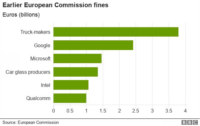 European Commission fines