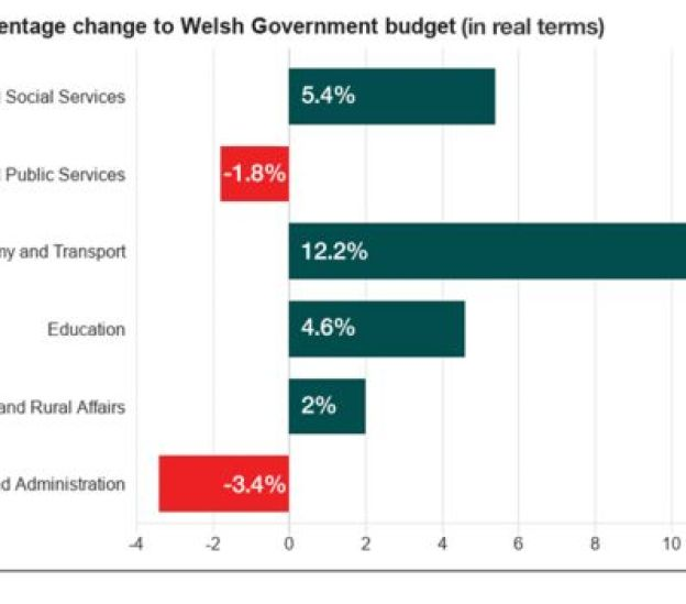 Welsh budget in real terms