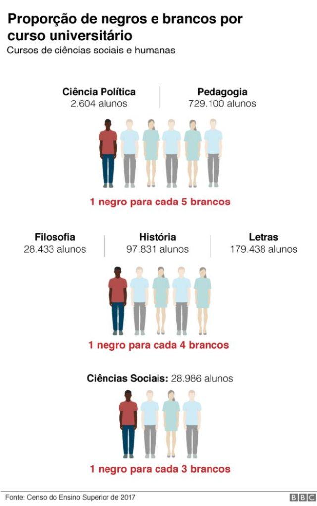 Gráfico humanas