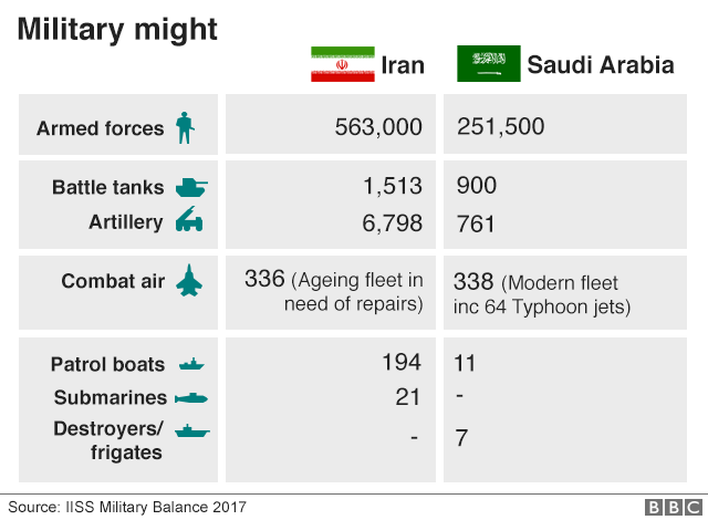 Graphic showing military balance between Saudi Arabia and Iran
