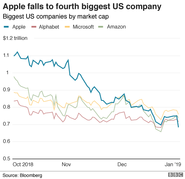 Graph of Apple market cap vs other big tech companies