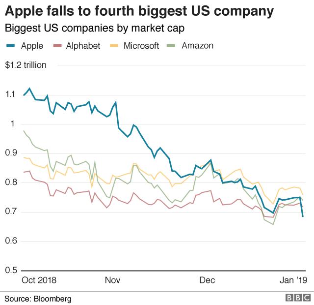 Graph of Apple market cap vs other big tech companies
