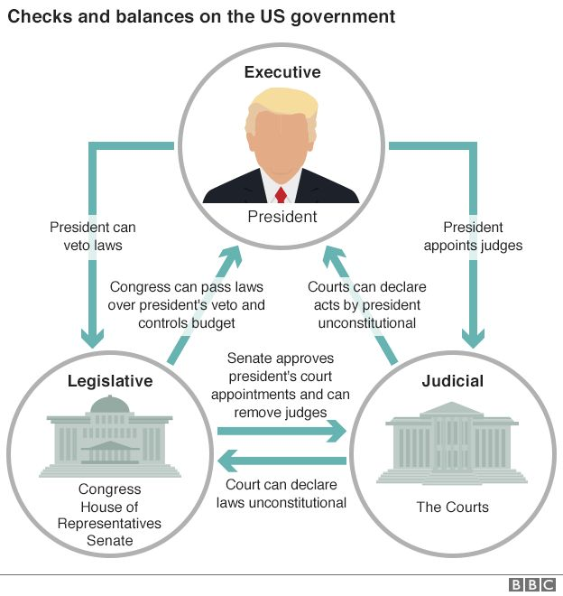 US system of checks and balances