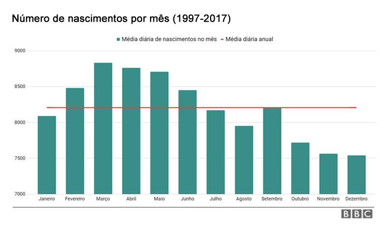 Gráfico de barras mostra o número médio de nascimentos diário em cada mês, no acumulado de 1997 a 2017