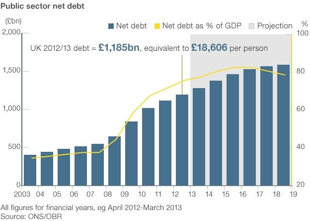 UK National Debt