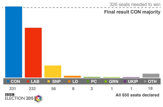 general election - final result