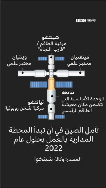 محطة الفضاء الصينية - صورة توضيحية