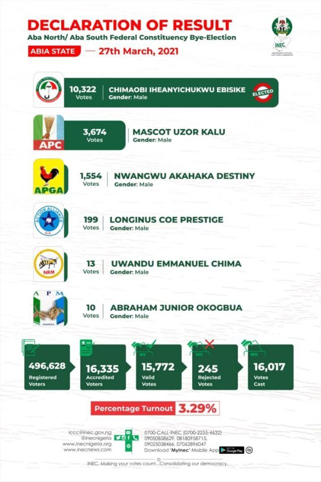 """""""Aba north south bye-election results"""""""