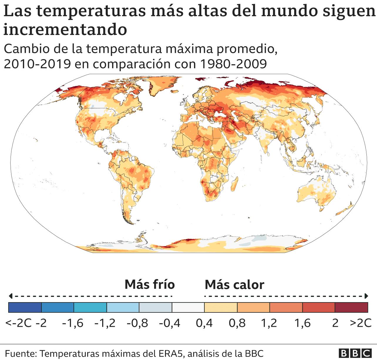 Gráfico temperaturas más altas