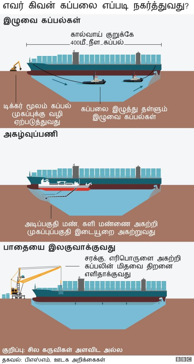 suez canal blocked explained in tamil