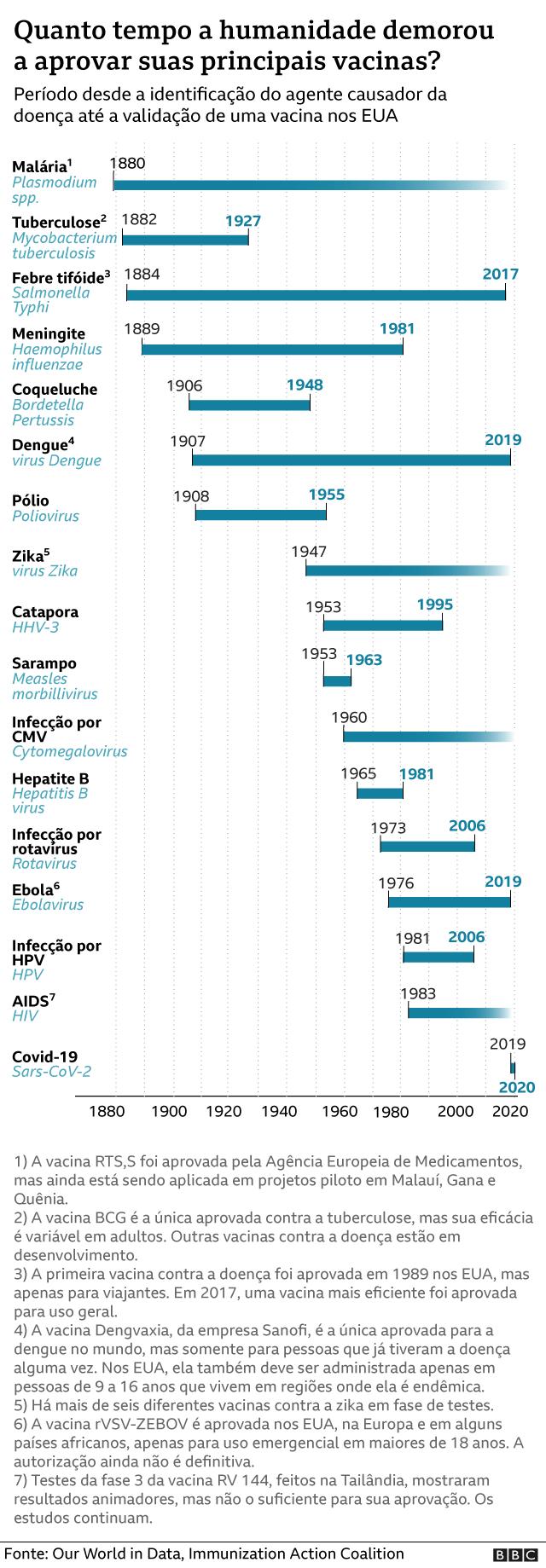 Linha do tempo do desenvolvimento de vacinas