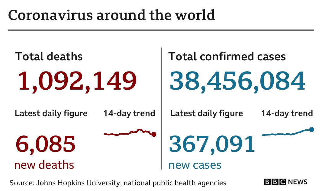 지난 24시간 동안 전 세계 코로나19 사망자는 6085명 증가했다