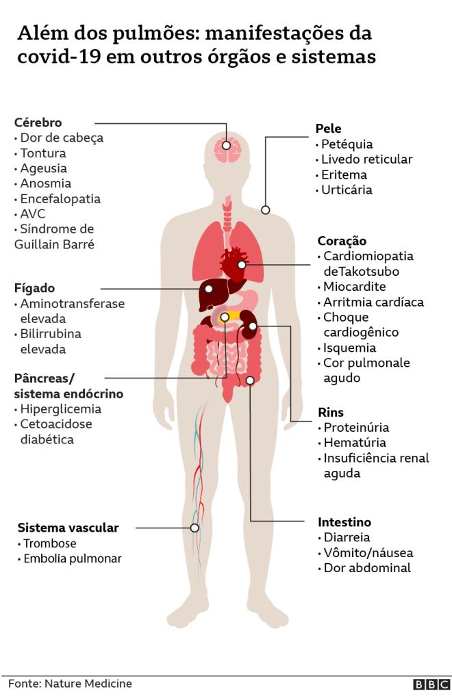 Manifestações da covid-19 em outros órgãos e sistemas