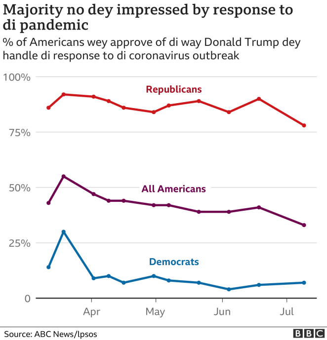 Chart showing that the majority of Americans do not approve of Donald Trump's handling of the coronavirus pandemic, according to polls by Ipsos
