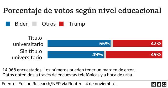 Porcentaje de voto por nivel educativo