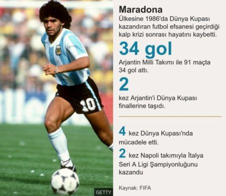 Maradona istatistik