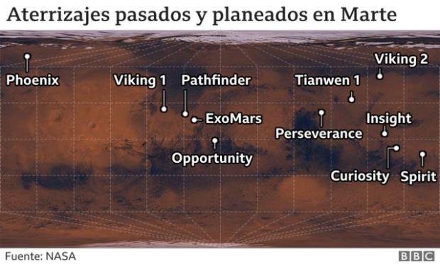 Sitios de aterrizaje de misiones a Marte