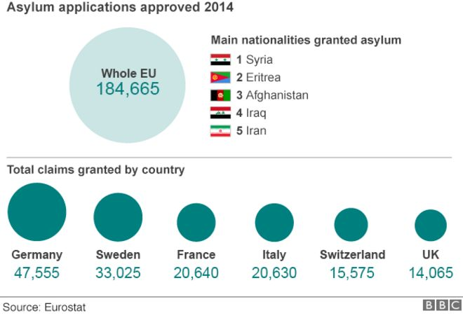 Chart showing approved asylum applications