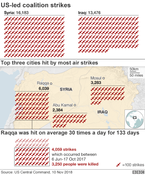 Graphic illustrating number of air strikes in Iraq and Syria