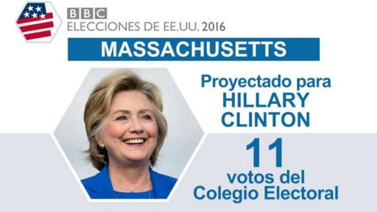 En Massachusetts ganó Clinton.