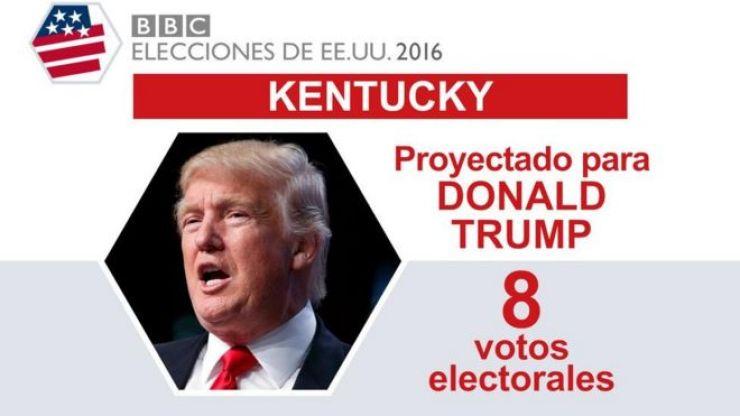 En Kentucky ganó Trump.