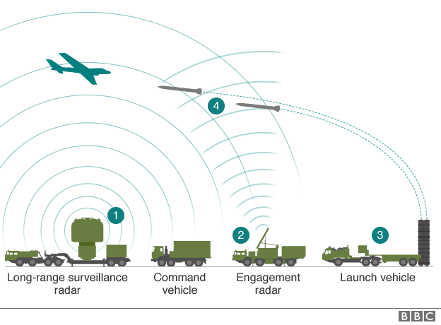 Diagram of how S-400 missile system works