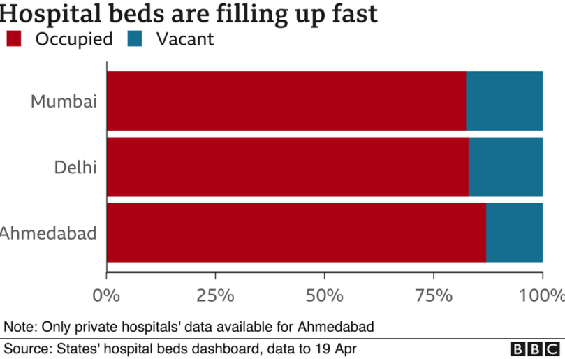 Charts showing beds data