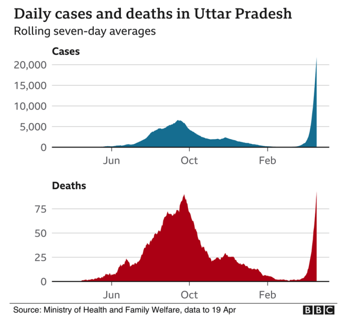 Uttar Pradesh cases and deaths - graph