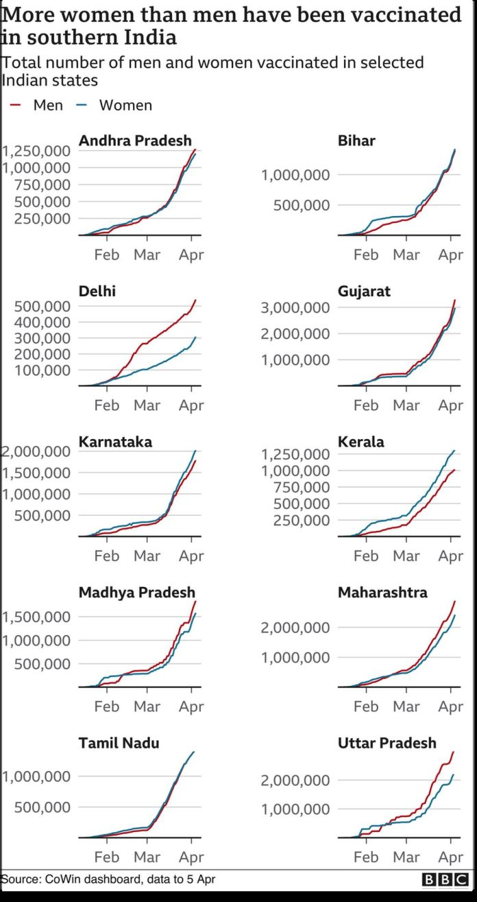 More women than men have been vaccinated in southern India.