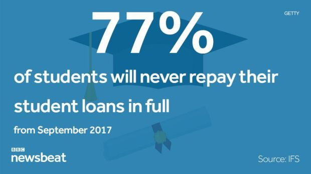 77% of students will never repay their student loans in full