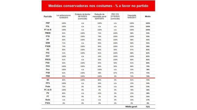 Tabela mostrando apoio dos partidos na Câmara dos Deputados a medidas conservadoras