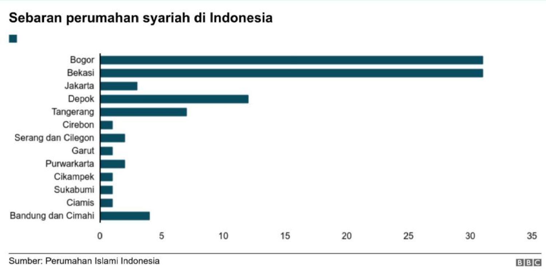 Sebaran perumahan syariah di Indonesia