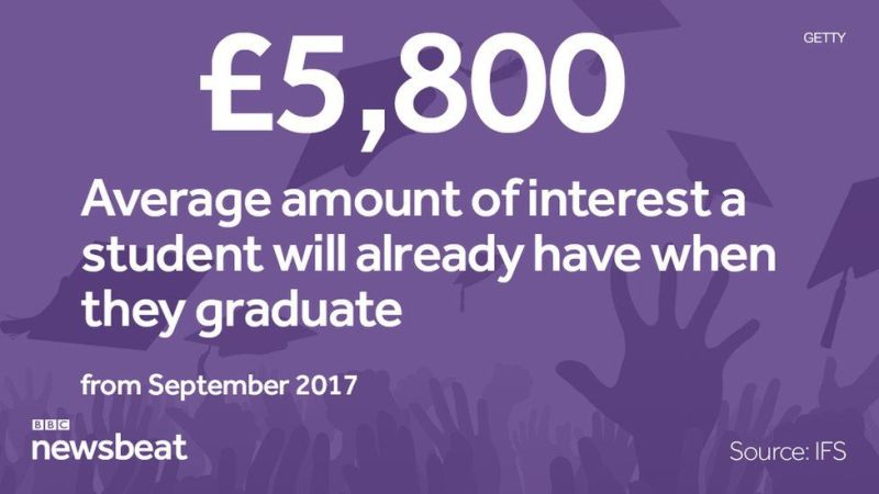 £5,800: the average amount of interest a student will already have when they graduate