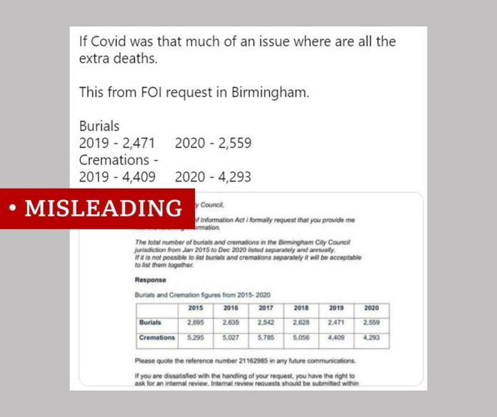 """Screenshot of an FOI showing cremation and burial numbers from Birmingham plus the claim in a tweet that """"If Covid was that much of an issue where are all the extra deaths."""" Labelled misleading."""