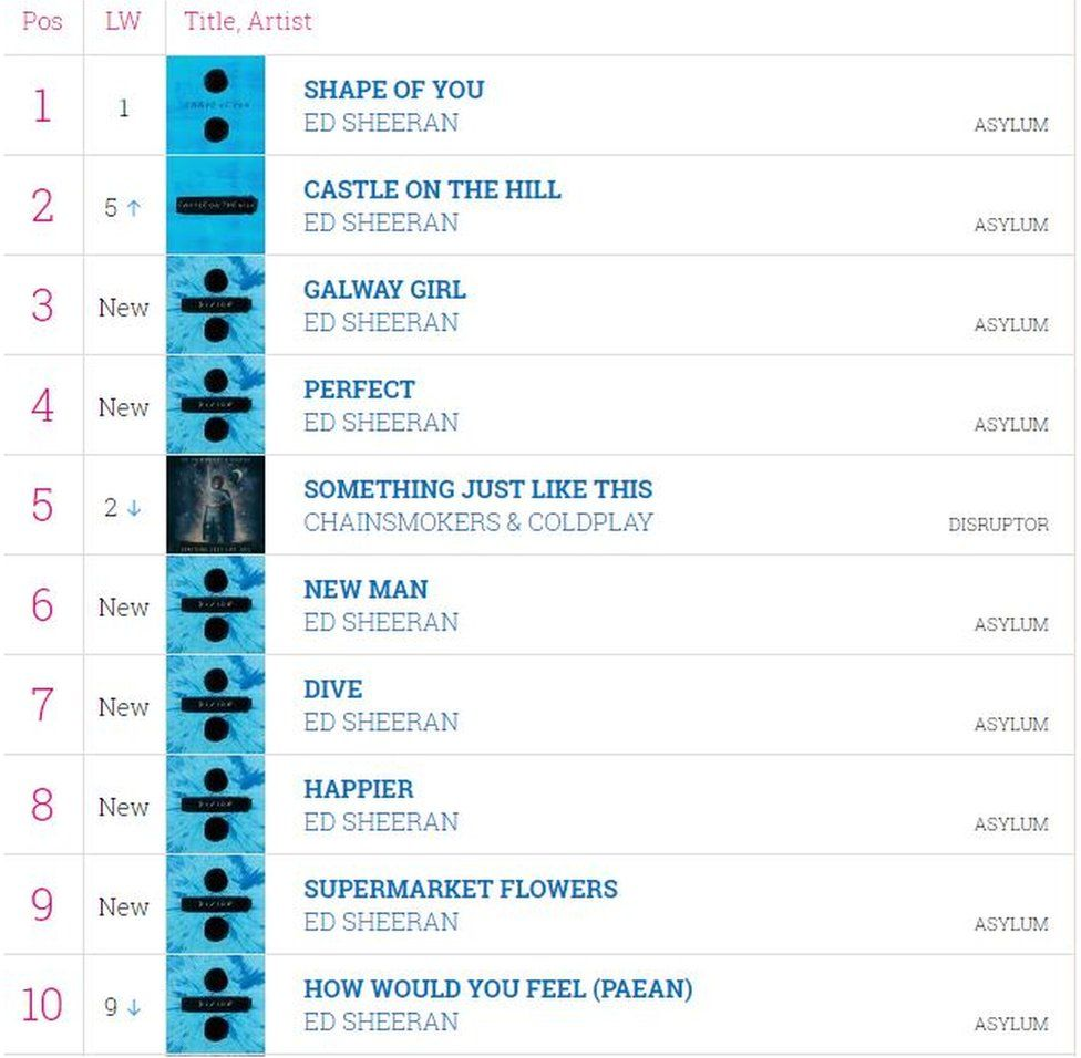 The midweek charts showing Ed Sheeran has nine songs in the top 10