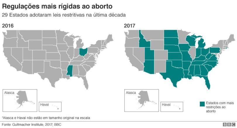 Gráfico sobre Estados com leis mais rígidas ao aborto