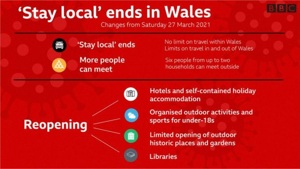 Stay local ends in Wales graphic